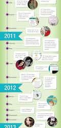 All Things Admin: Celebrating The First Five Years [Infographic]