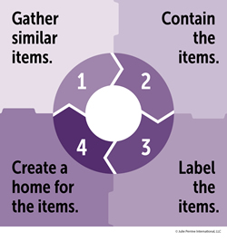 4 Basic Steps to Organizing Anything