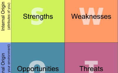 How to Do a Simple SWOT Analysis That Will Boost Your Professional Career