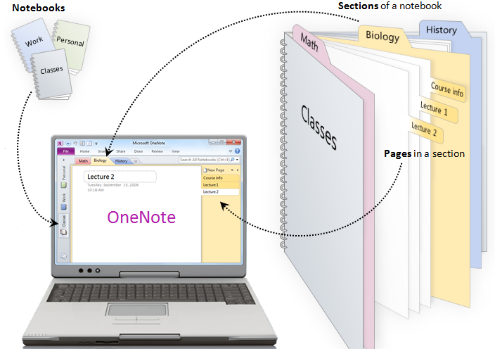 NEW! OneNote 2016 Training Series