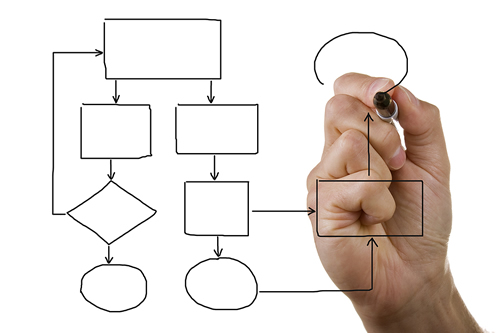 Your Roadmap to Effective Office Systems
